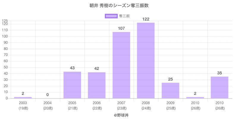 #朝井 秀樹のシーズン奪三振数