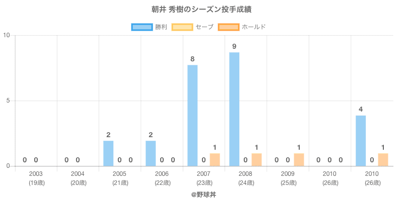#朝井 秀樹のシーズン投手成績