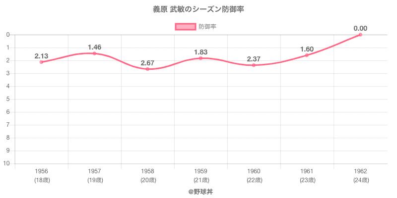 義原 武敏のシーズン防御率