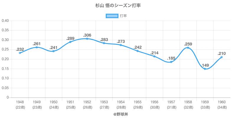 杉山 悟のシーズン打率
