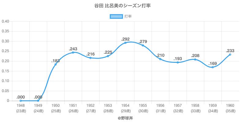 谷田 比呂美のシーズン打率