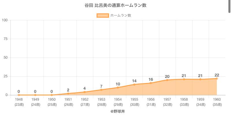 #谷田 比呂美の通算ホームラン数