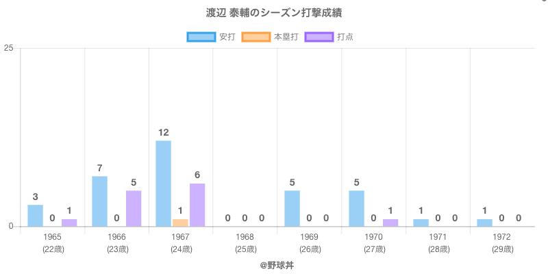#渡辺 泰輔のシーズン打撃成績