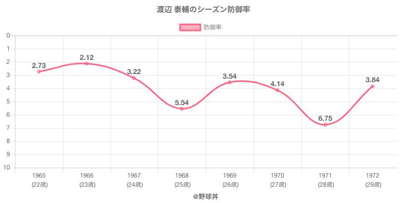 渡辺 泰輔のシーズン防御率