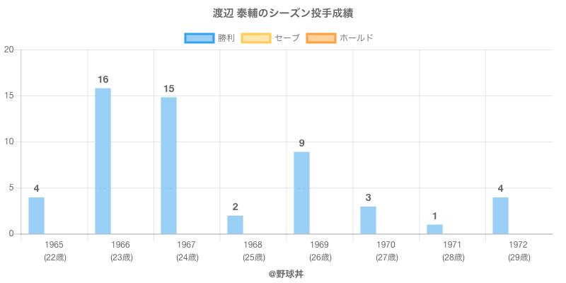 #渡辺 泰輔のシーズン投手成績