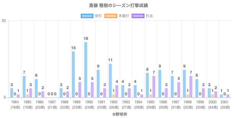 #斎藤 雅樹のシーズン打撃成績