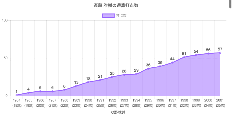 #斎藤 雅樹の通算打点数