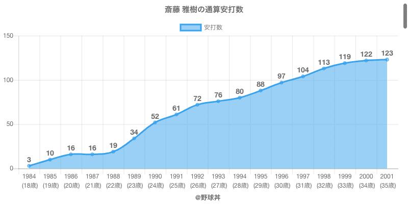 #斎藤 雅樹の通算安打数