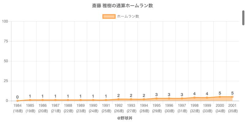 #斎藤 雅樹の通算ホームラン数