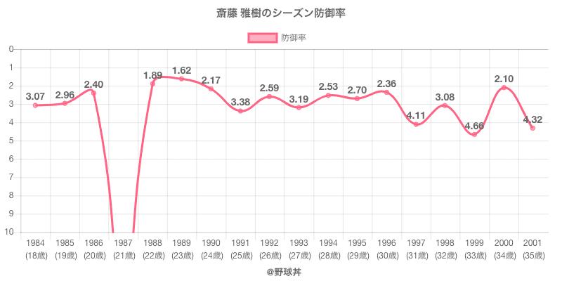斎藤 雅樹のシーズン防御率