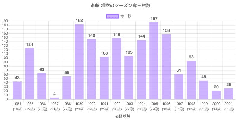 #斎藤 雅樹のシーズン奪三振数