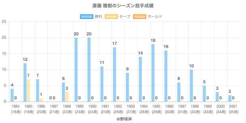 #斎藤 雅樹のシーズン投手成績