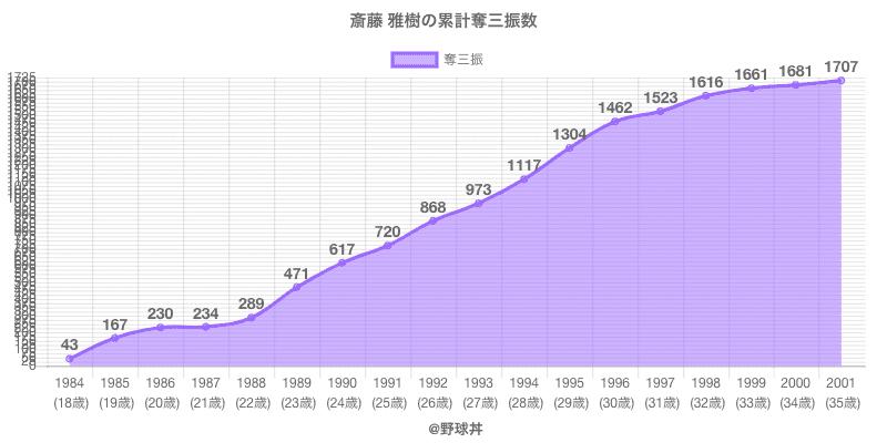 #斎藤 雅樹の累計奪三振数