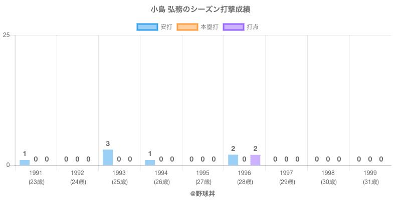 #小島 弘務のシーズン打撃成績