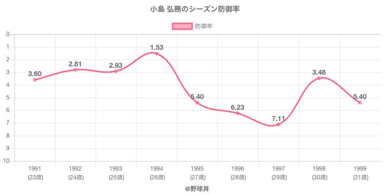 小島 弘務のシーズン防御率