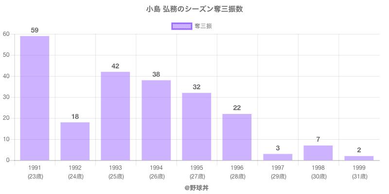 #小島 弘務のシーズン奪三振数