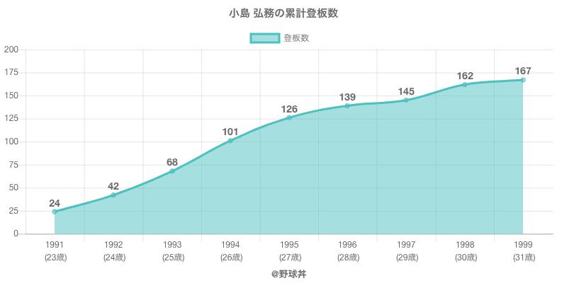 #小島 弘務の累計登板数