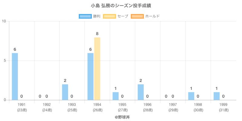 #小島 弘務のシーズン投手成績