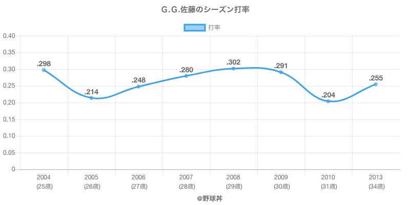 G.G.佐藤のシーズン打率