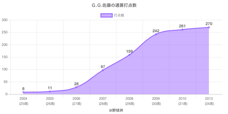 #G.G.佐藤の通算打点数