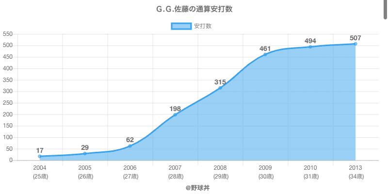 #G.G.佐藤の通算安打数
