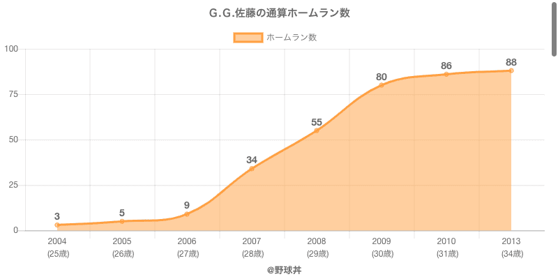 #G.G.佐藤の通算ホームラン数