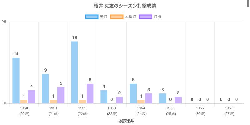 #樽井 克友のシーズン打撃成績