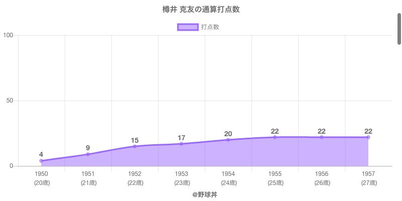 #樽井 克友の通算打点数