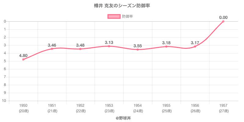 樽井 克友のシーズン防御率