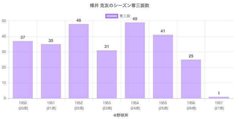 #樽井 克友のシーズン奪三振数
