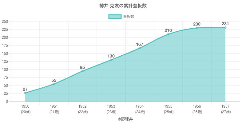 #樽井 克友の累計登板数