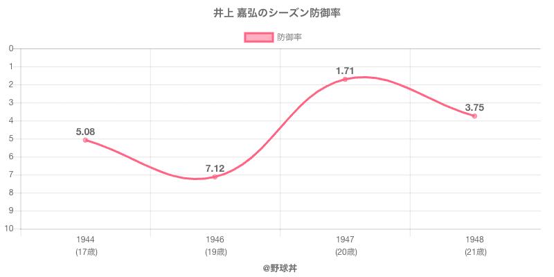 井上 嘉弘のシーズン防御率