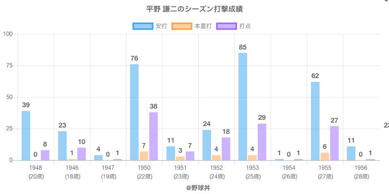 #平野 謙二のシーズン打撃成績
