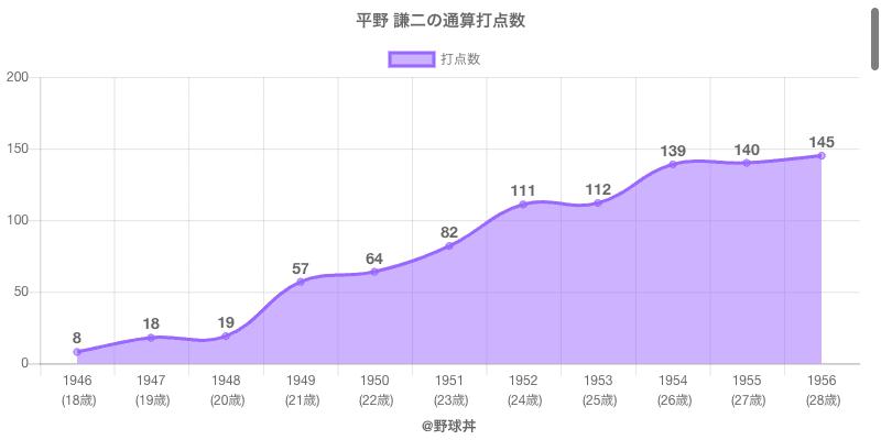 #平野 謙二の通算打点数