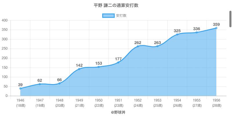 #平野 謙二の通算安打数