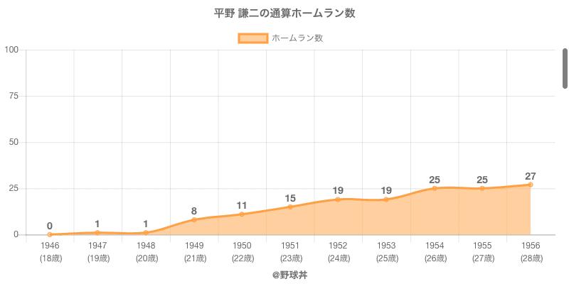 #平野 謙二の通算ホームラン数