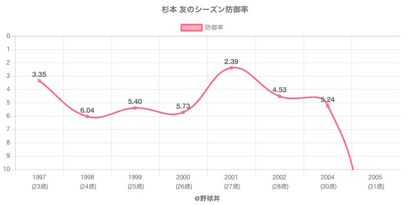 杉本 友のシーズン防御率
