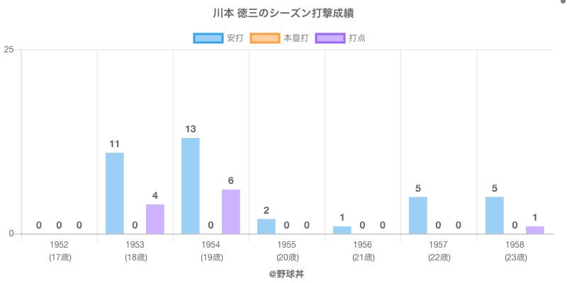 #川本 徳三のシーズン打撃成績
