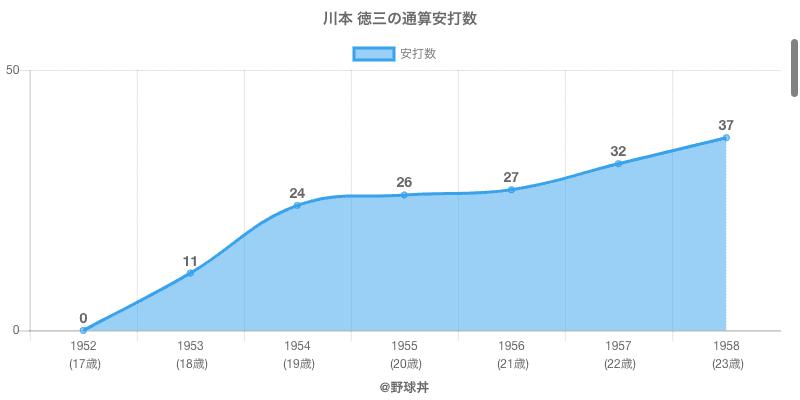 #川本 徳三の通算安打数