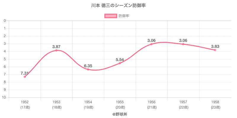 川本 徳三のシーズン防御率