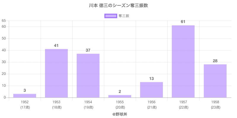#川本 徳三のシーズン奪三振数