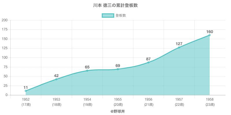 #川本 徳三の累計登板数
