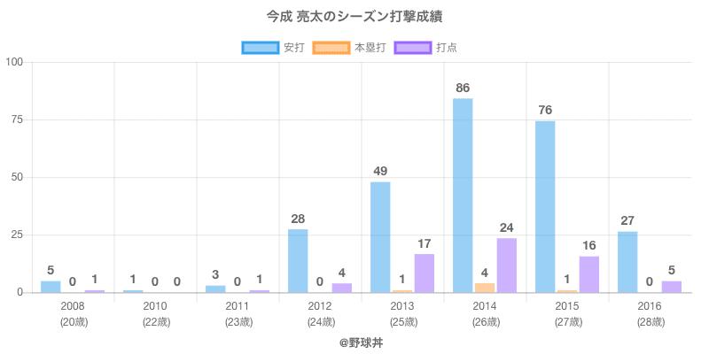 #今成 亮太のシーズン打撃成績