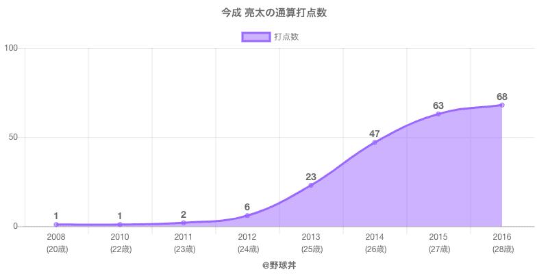 #今成 亮太の通算打点数