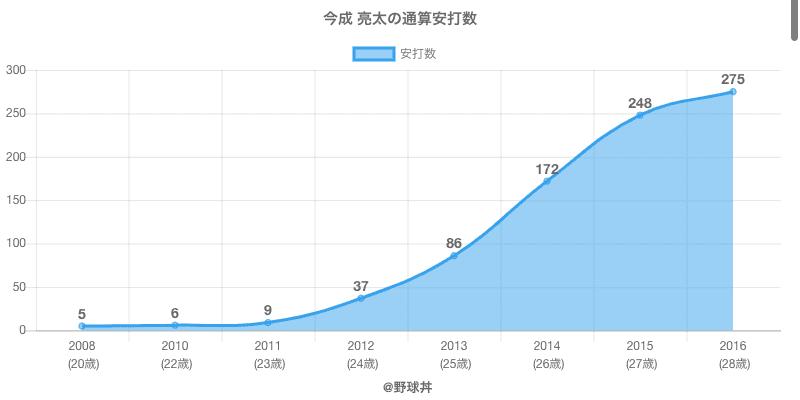 #今成 亮太の通算安打数