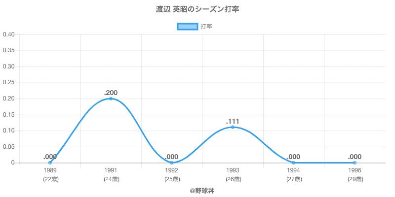 渡辺 英昭のシーズン打率