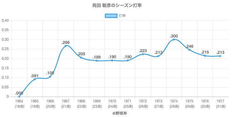 苑田 聡彦のシーズン打率