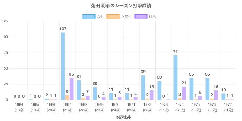 #苑田 聡彦のシーズン打撃成績
