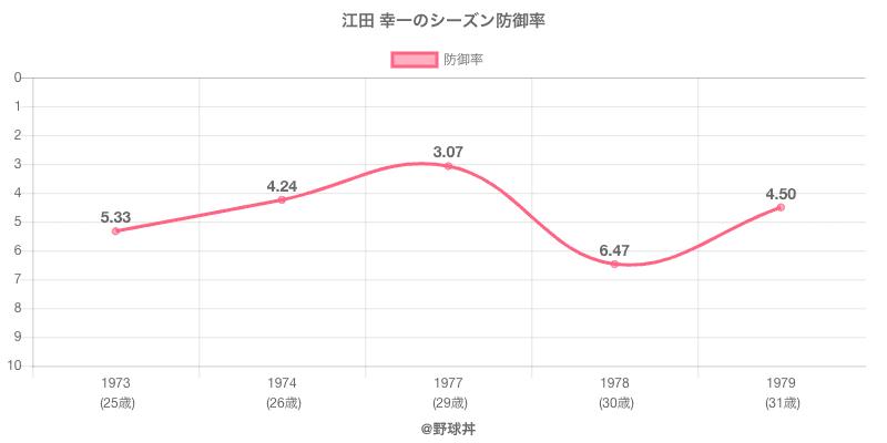 江田 幸一のシーズン防御率