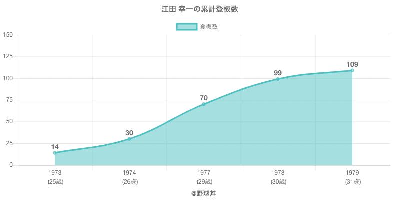 #江田 幸一の累計登板数